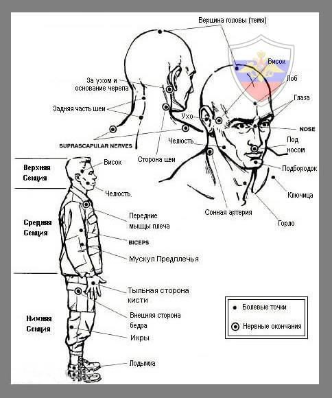 Как усыпить человек точки на теле