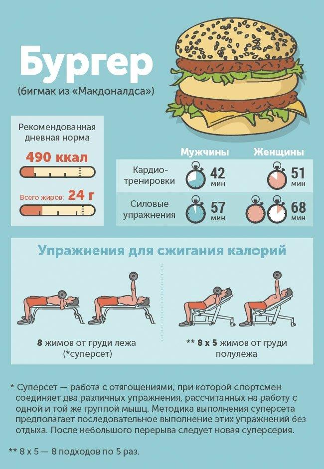 Сколько калорий стоит съеденный фастфуд