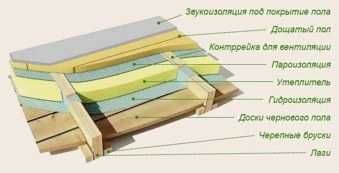 Гидроизоляция для дерева