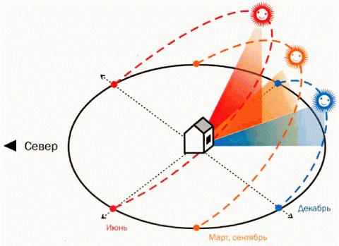 Расположение участка по сторонам света
