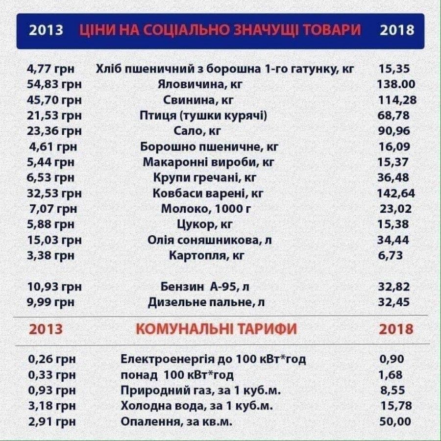 Итоги Майдана. Расплата за р…