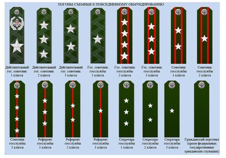 Соответствия чинов государственной службы РФ воинским званиям