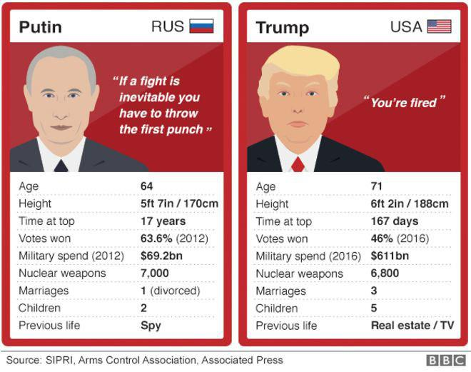 Трамп против Путина. Протест…