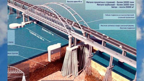 «Они не прошли все стадии отрицания»: россияне ответили украинцам на «трещины» Крымского моста