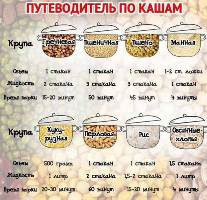 Кухонные шпаргалки от профи