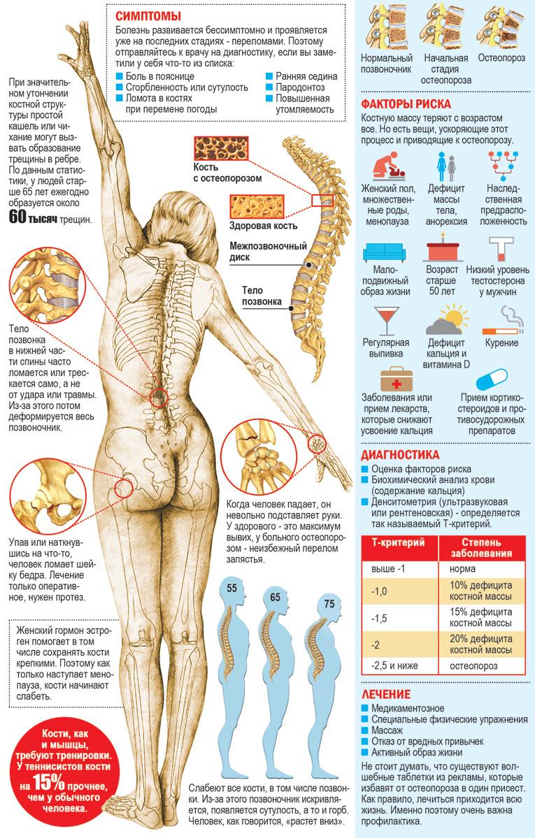 причины почему болят кости ног
