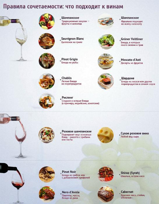 Еда и напитки. | Фото: Web Informs.