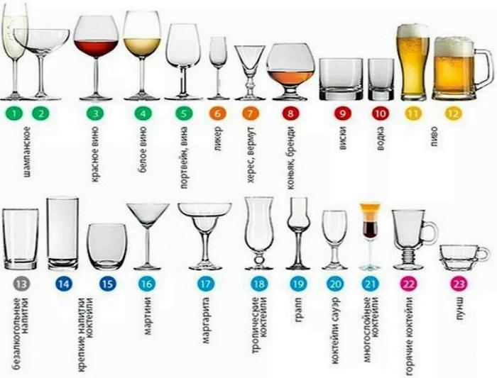 Бокалы стаканы и их предназначение.   Фото: мечташоп.