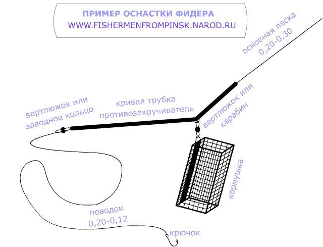 Схема течения реки десна