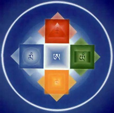 Пять элементов, их понимание для жизни и практики