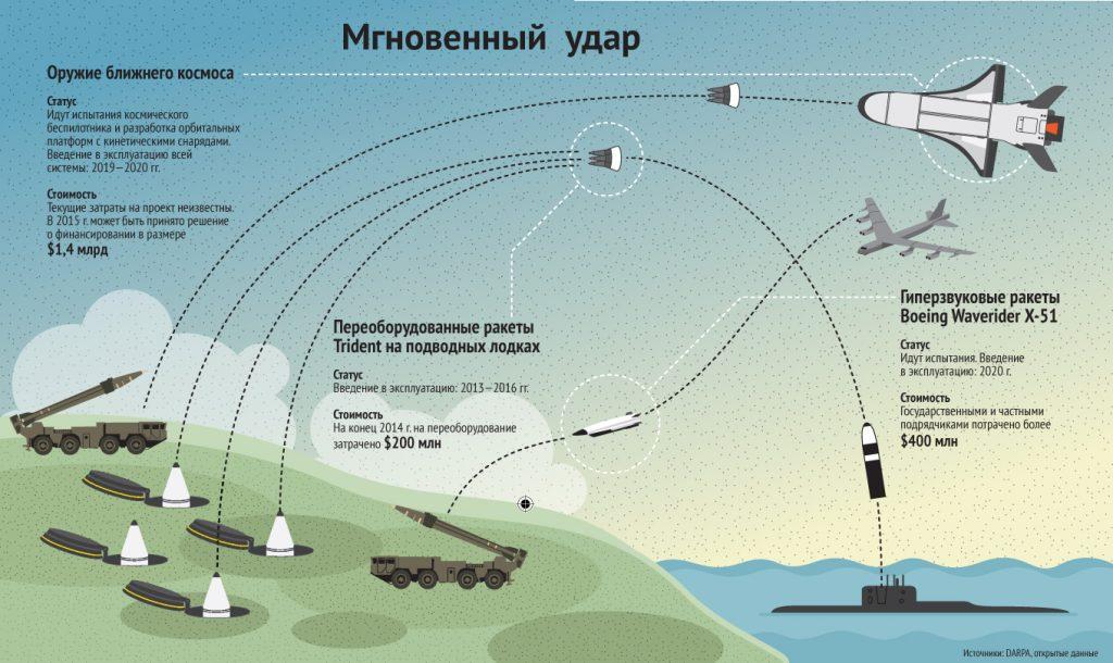 Генштаб РФ назвал сроки получения США оружия мгновенного глобального удара