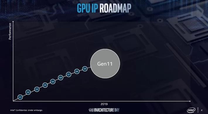 На 75% мощней: Intel презентовал новый чипсет