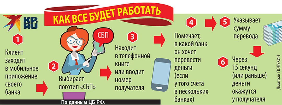Новая схема переводов с карточки на карточку. Фото: Дмитрий ПОЛУХИН