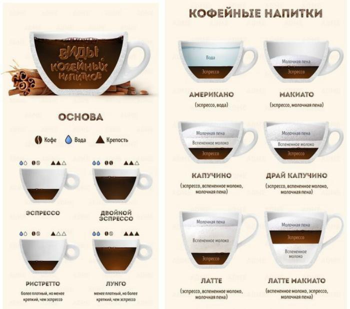 Разновидности кофейных напитков. | Фото: Постила.