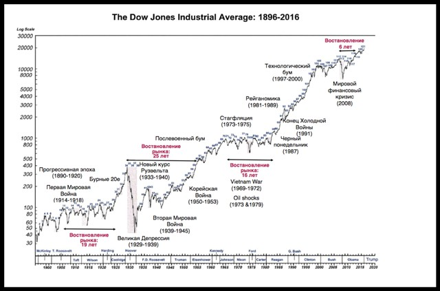 Эволюция мирового рынка IPO