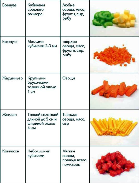 Разновидности овощной нарезки.   Фото: rutlib5.com.