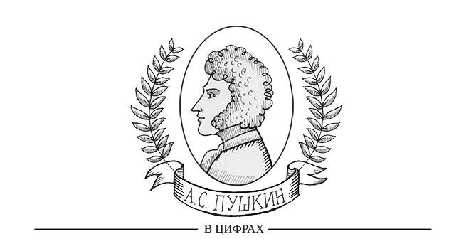 Наше всё: Пушкин в цифрах