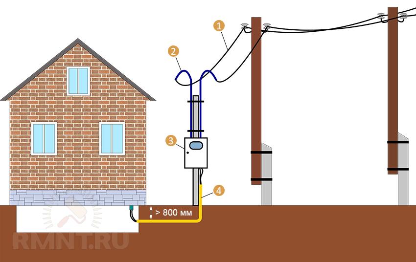 Ввод в частный дом электричества как сделать правильно