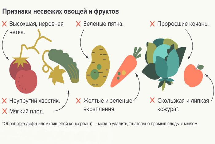 Признаки несвежих овощей. | Фото: rutlib5.com.