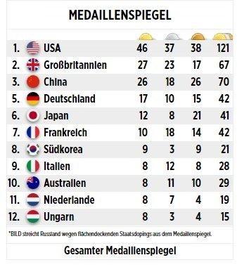 Немецкая газета придумала, как не рассказать, что Россия обошла Германию в Рио
