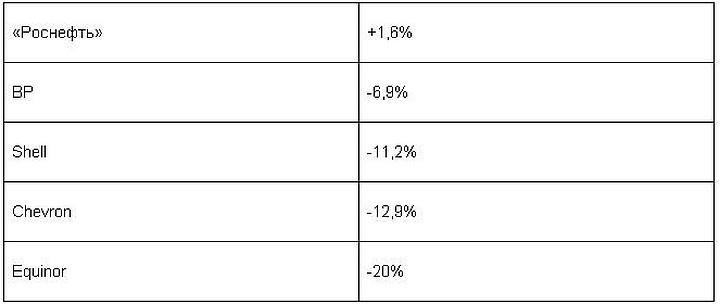Чистая прибыль Роснефти стала рекордной за всю историю