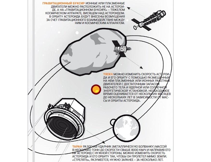 Планетарная оборона: что делать, если на нас летит астероид