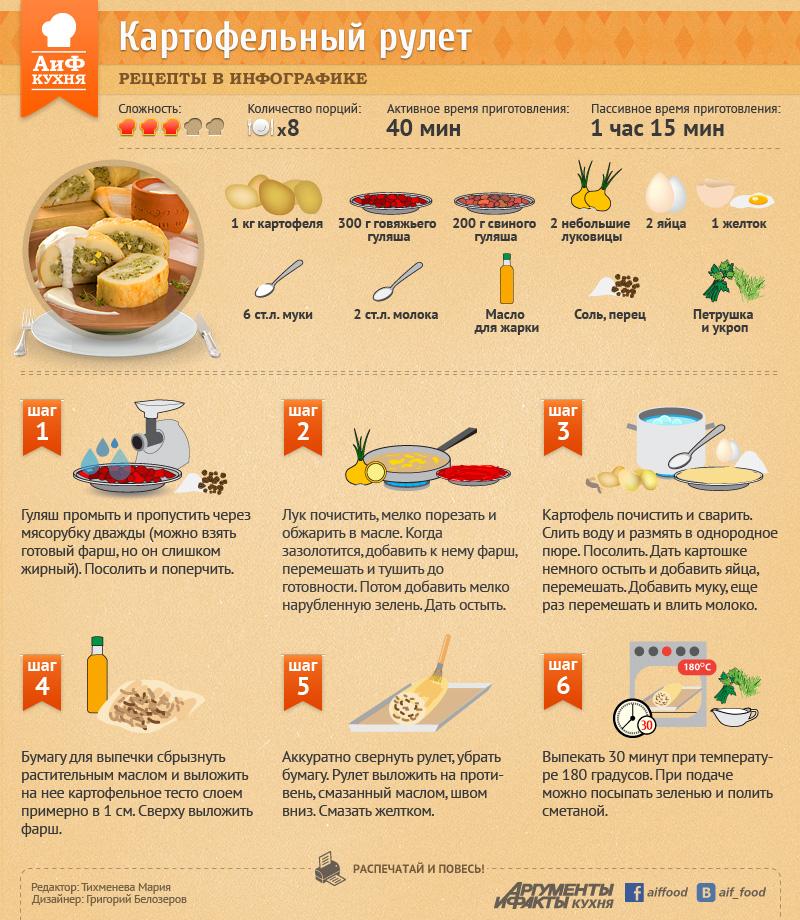 Рецепт мясных блюд пошагово в