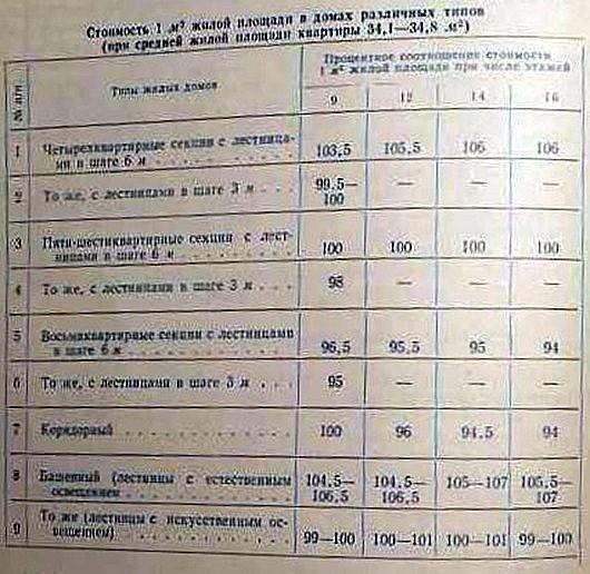 Как получали жилье в СССР СССР, история, факты