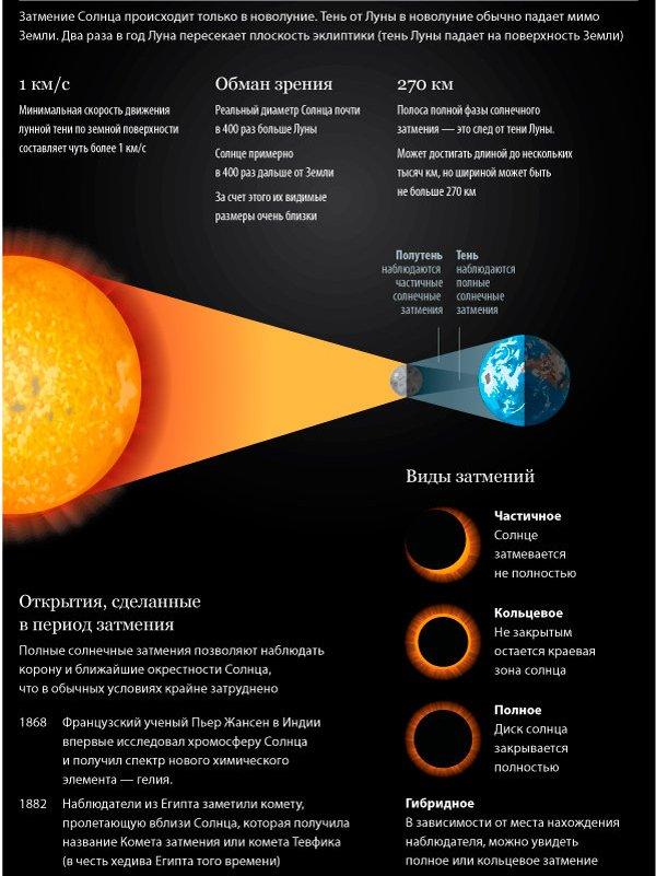 15 февраля – Солнечное затмение в  Водолее.