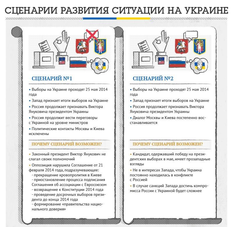 Все сценарии развития ситуации на украине