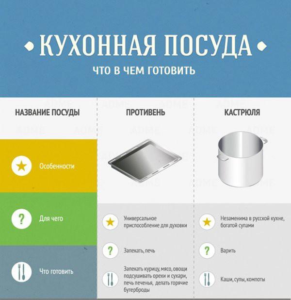 Гид в картинках по кухне и готовке