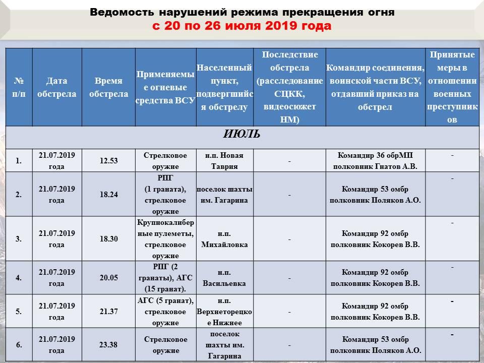В ДНР подвели итоги «режима тишины»: ВСУ 31 раз обстреливали территорию республики