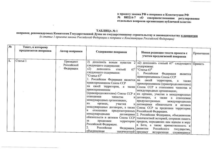 конституция конституционная реформа