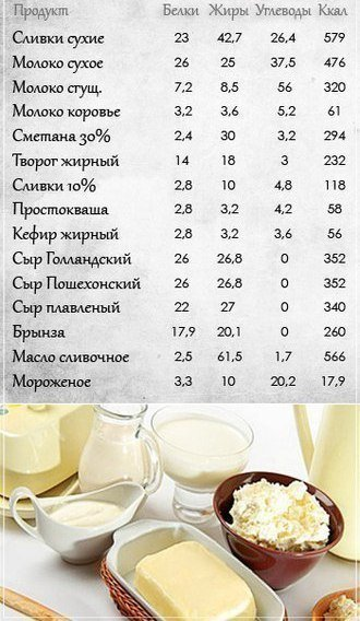 Таблицы полезные каждой хозяйке! Сохраните себе.