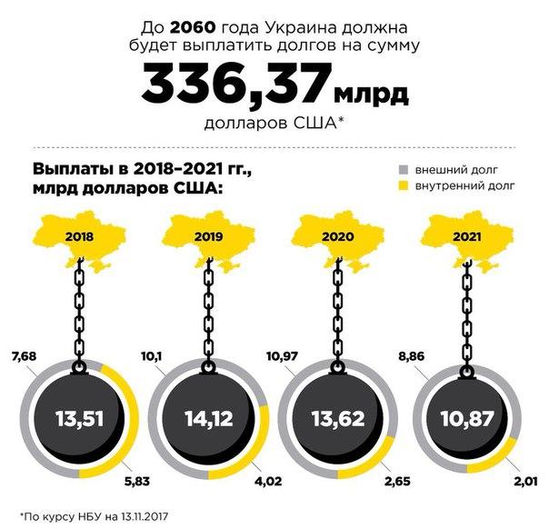 Согласно графику выплат, до 2060 года Украина должна отдать по долгам сумму, на...