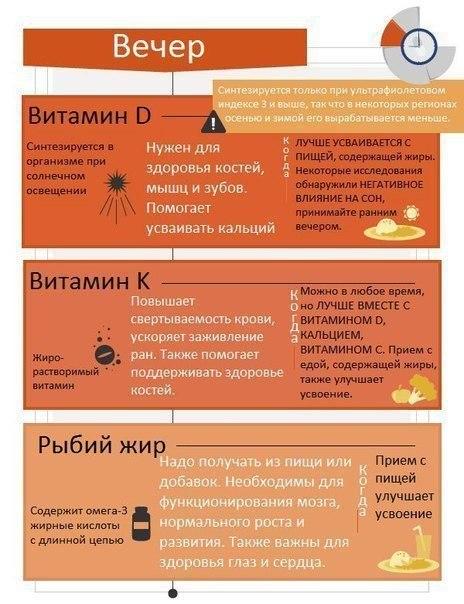 Инструкция: как правильно принимать витамины? Как, какие и в какое время суток