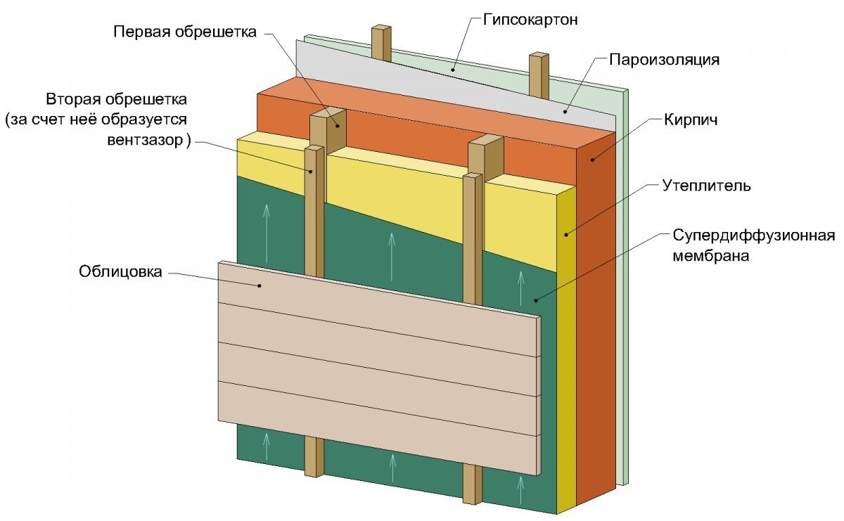 Пароизоляция крыши и дома