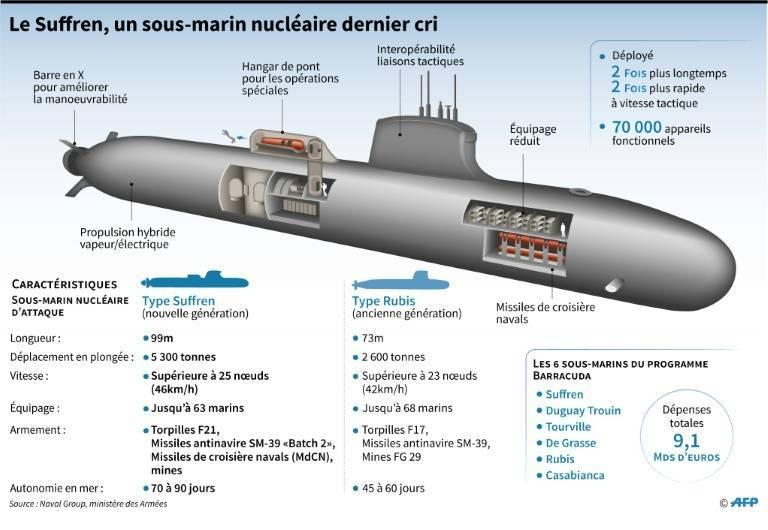 Новая французская субмарина «Барракуда». Срез состояния флотов европейских держав