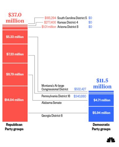 Republicans Have Pumped Money Into Special Elections
