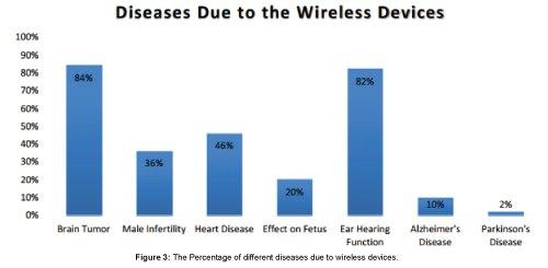 Как убивает Wi-Fi