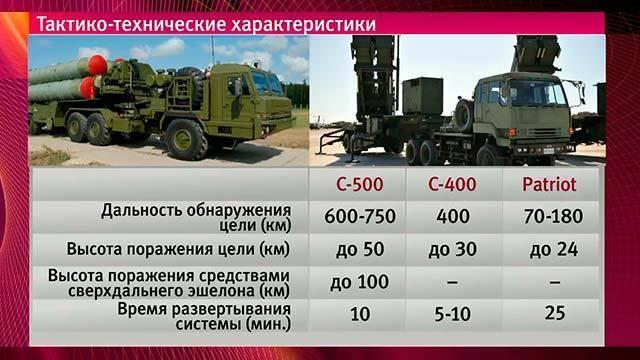 В самое ближайшее время территория России, похоже, станет неуязвимой для ракетных атак противника