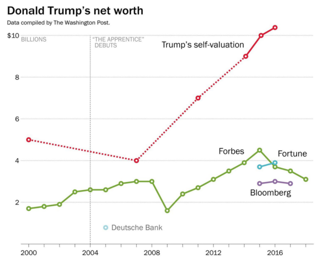 How Trump Exaggerated His Net Worth Over the Years