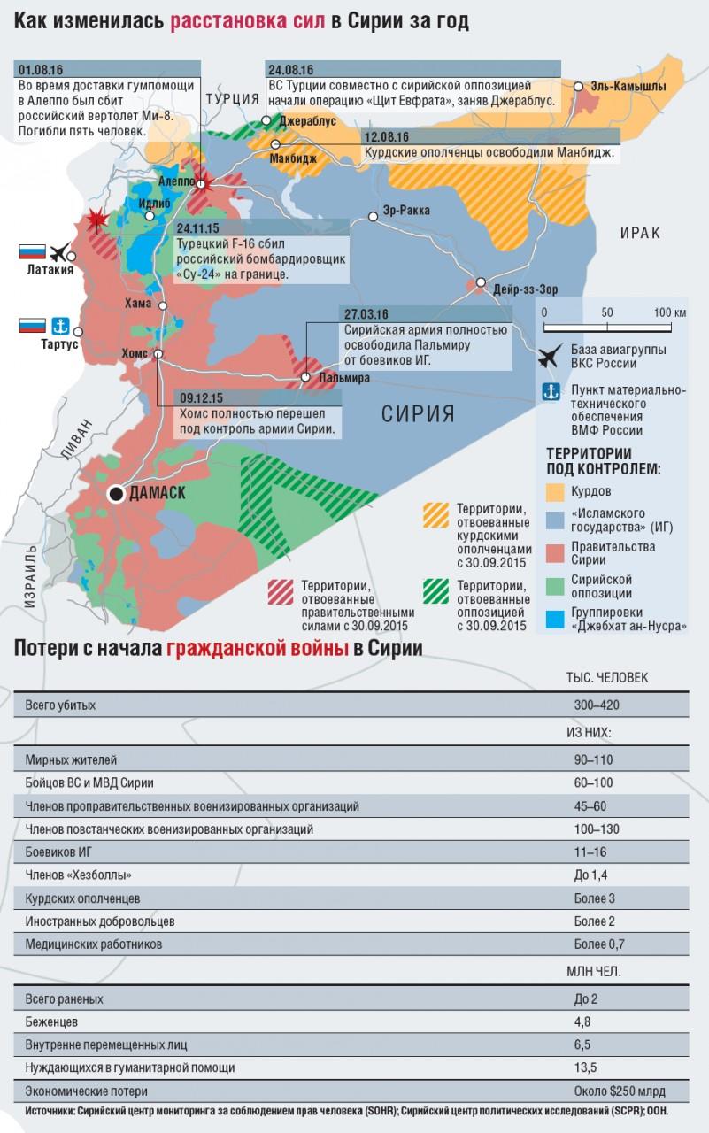 О российской операции в Сирии