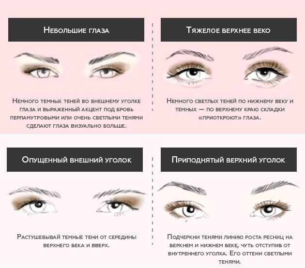 Как наносить тени при твоем разрезе глаз