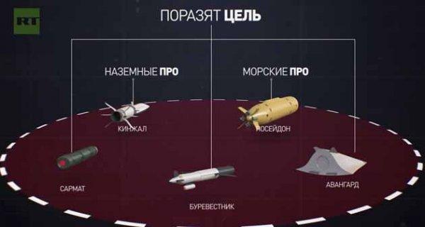 Россия показала, как мгновенно  уничтожить ПРО США