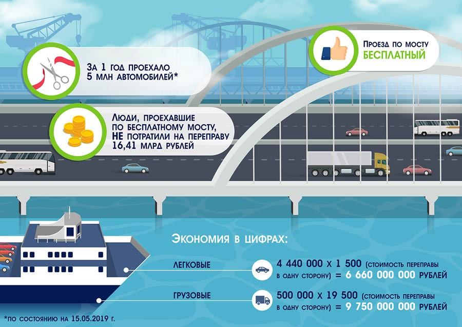 Год Крымского моста и досрочный запуск ж/д сообщения