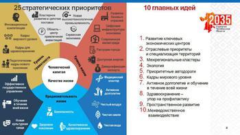 Стратегия-2035: Южный Урал стремится попасть в топ-15 регионов