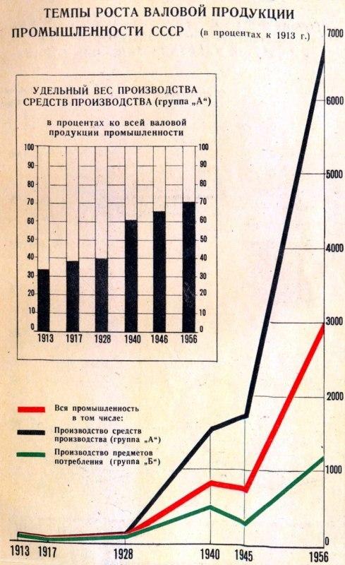 РЕАЛЬНЫЕ ДОСТИЖЕНИЯ В СССР