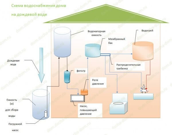 Система сбора дождевой воды: как устроить накопители для использования воды в доме