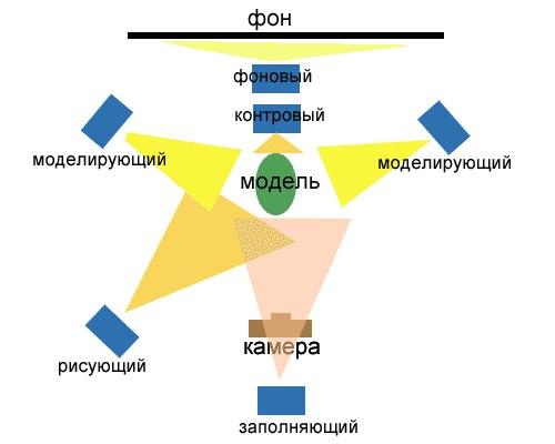 ФОТОСЕССИЯ. Рисующий источник света (key light)